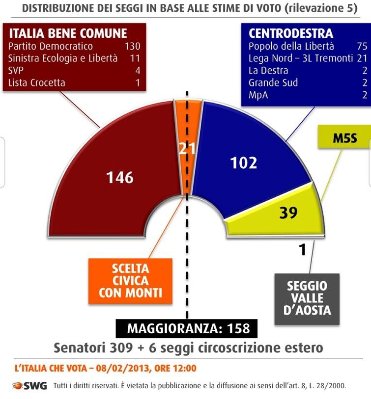 sondaggi-swg-senato2013-seggi