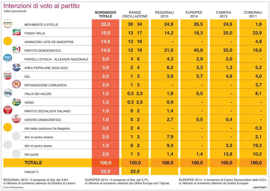 sondaggio-M5S